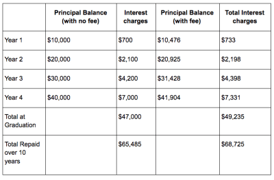 What Does a Federal Student Loan Origination Fee Really Cost? | Student Loan Hero