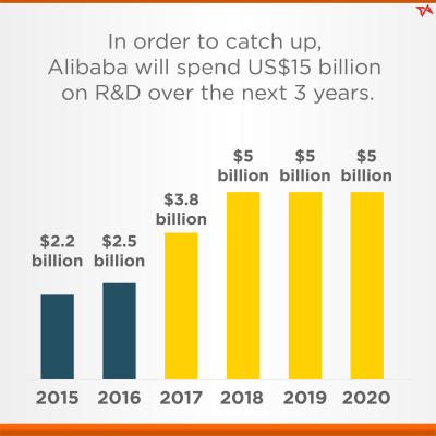 Amazon vs Alibaba: the R&D spending war