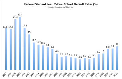 Student-Loan Defaults Are Still Soaring Thanks to Washington's Neglect - The Atlantic