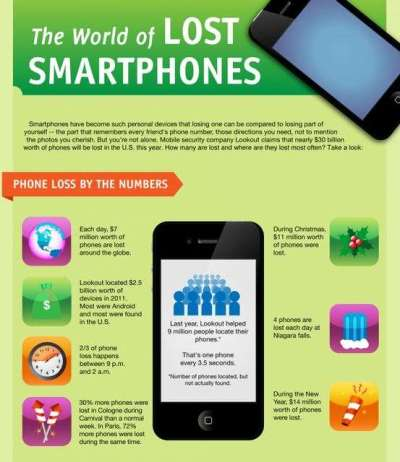 Misplaced Mobile Device Charts : the world of lost smartphones infographic