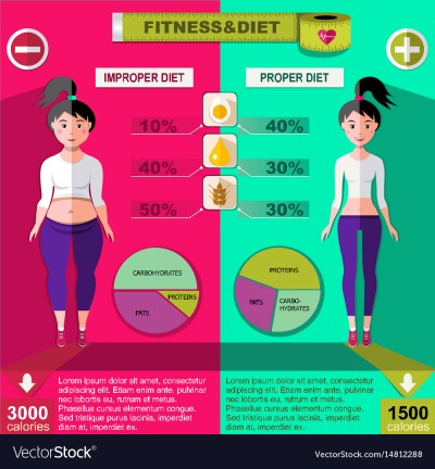 Flat healthy and unhealthy lifestyle infographics Vector Image