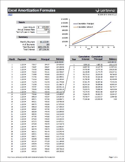 Amortization Formulas in Excel