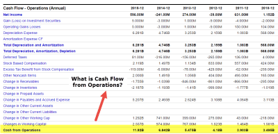 Cash flow from Operations | Formula, Calculations & Examples
