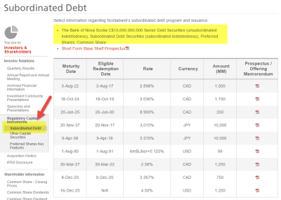 Subordination Debt | Meaning | Example | Types | Risks