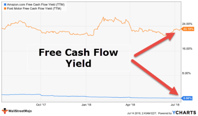 Free Cash Flow Yield (Formula, Top Example) | FCFY Calculation