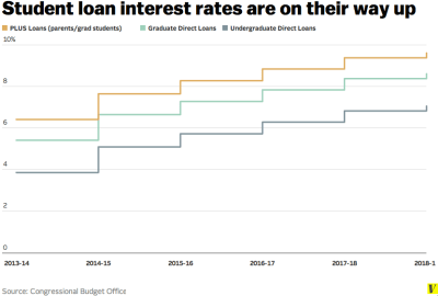 Student loan interest rates just went up, and Congress is OK with that - Vox