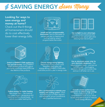 Residential Energy Efficiency: Taking It To The Next Level ...