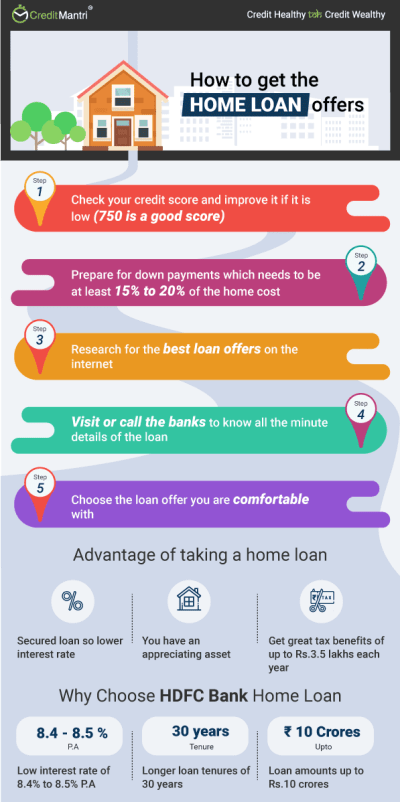 Hdfc Bank Home Loan Interest Rate History | Flisol Home