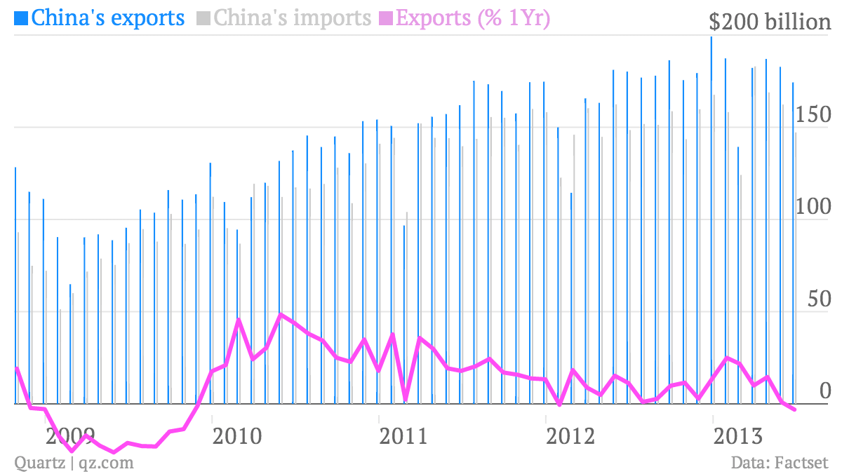 China's dismal monthly export data suggest that Q2 GDP is going to be really grim — Quartz