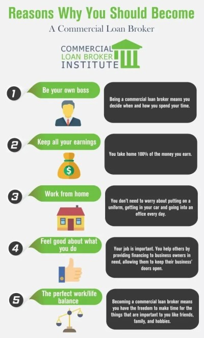 Become a Loan Broker: Tips & Step by Step Process for Becoming a Broker