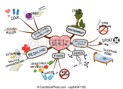 Mind map on the topic of health and healthy lifestyle ...