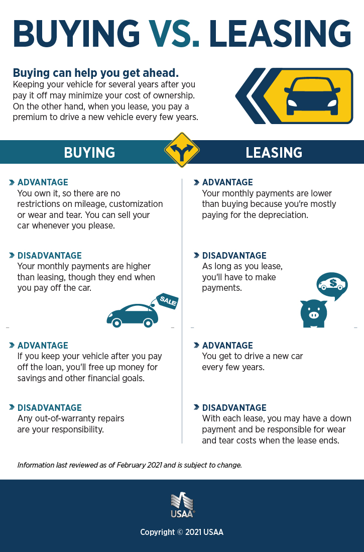 Leasing vs Buying a Car Infographic | USAA