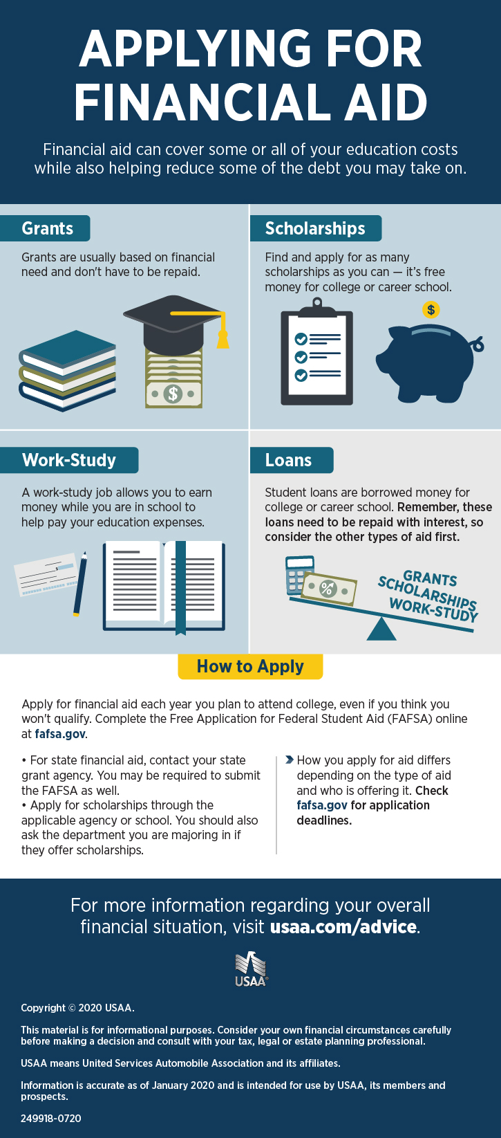 Apply for Financial Aid Infographic | USAA