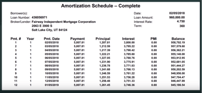 How Does Mortgage Interest Work? :: CRNA CRNA