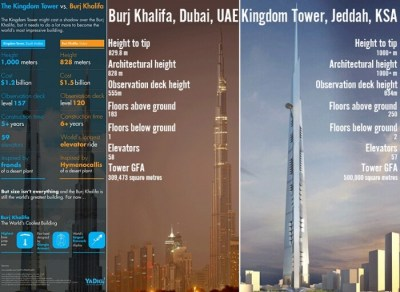 Not Burj, Kingdom Tower Is The Tallest Building In The World