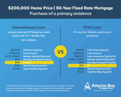FHA Loans | First Time Home Buyers | Atlantic Bay Mortgage Group