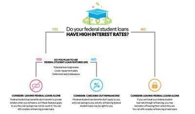 Student Loan Consolidation: Should I Consolidate My Student Loans? | SoFi