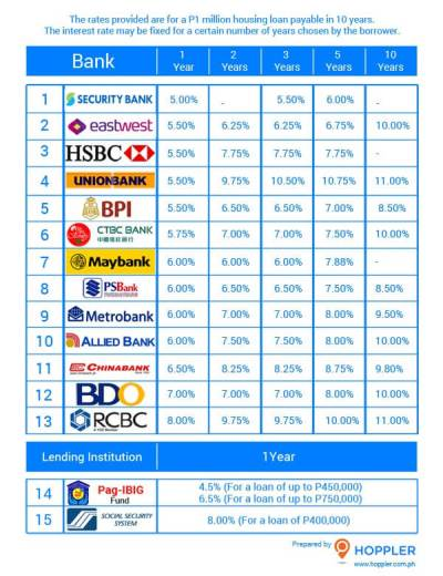 Housing Loans in the Philippines - Interest Rate Comparison Guide