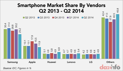 Apple Inc. (AAPL) And Samsung Lost Smartphone Market To Local Vendors In Q2 2014