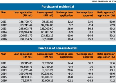Malaysia Property Market Report 2016: Where do we go from here? | Propsquare
