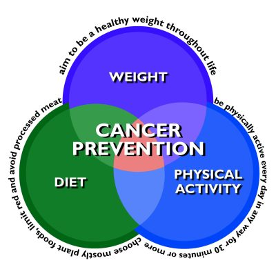 Keep Cancer Away with Simple Lifestyle Choices and Eating ...