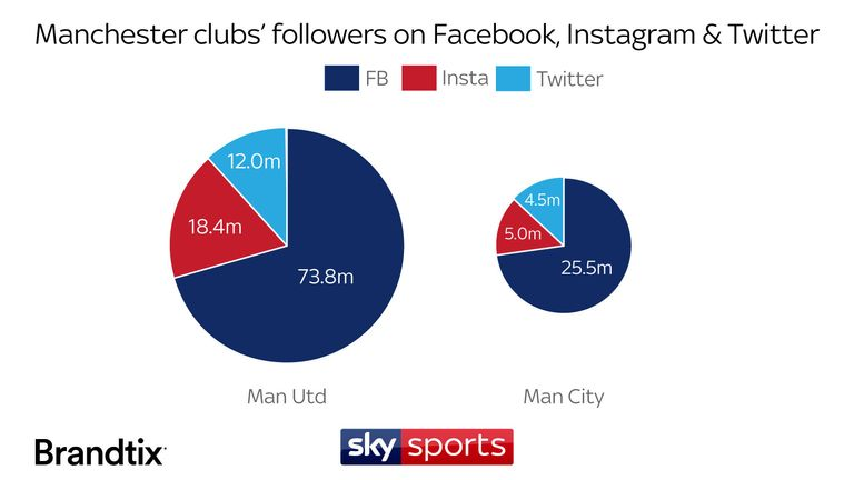Manchester United and Manchester City global social media support compared | Football News | Sky ...
