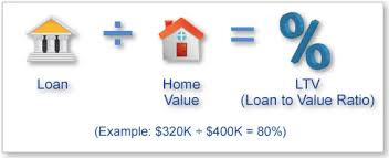 What Is Loan To Value Ratio To Our Partners? - Affordable Housing Partners Group