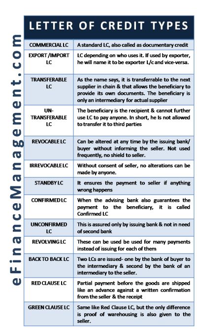 Types of Letter of Credit (LC)