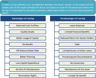 What is Leasing? Advantages and Disadvantages | eFinanceManagement