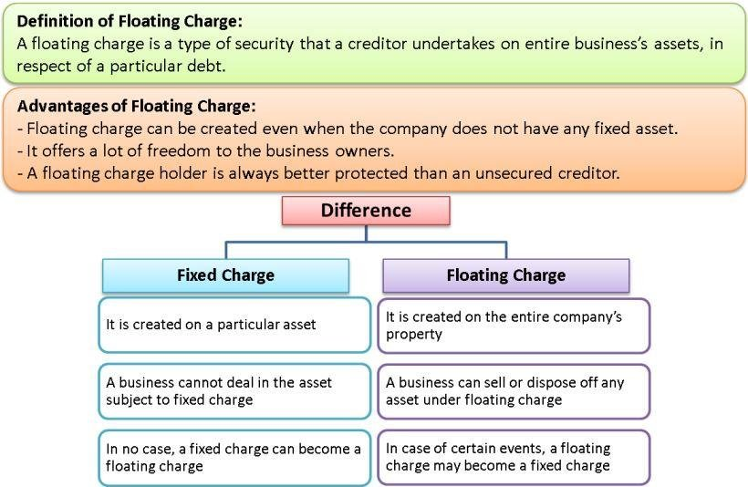 Floating Charge | Characteristics & Advantages of Floating Charge