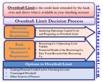 Overdraft Limit | What is it? Example, How Banks Assess? Options to it