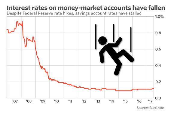 Banks have raised credit-card interest rates — but not savings account rates - MarketWatch