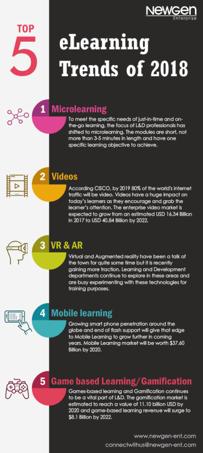Top 5 eLearning Trends of 2018 Infographic - e-Learning Infographics