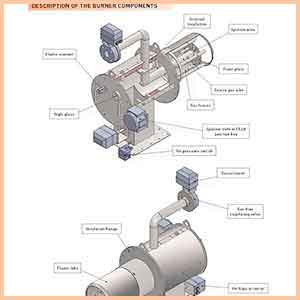 Description of a Gas Burner Components