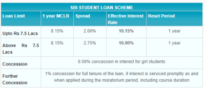 All You Need to Know about SBI Student Loan Scheme | EMI Calculator