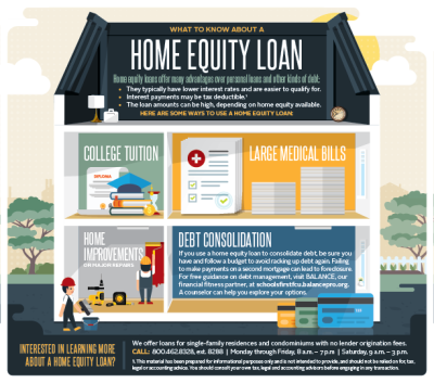 What to Know About a Home Equity Loan