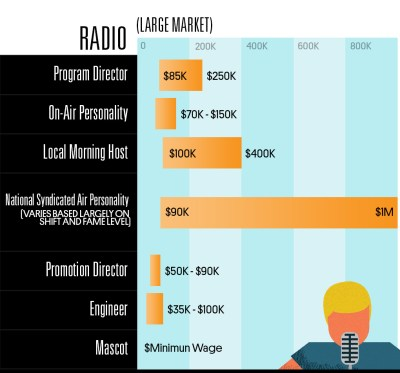 See how much different music industry jobs earn