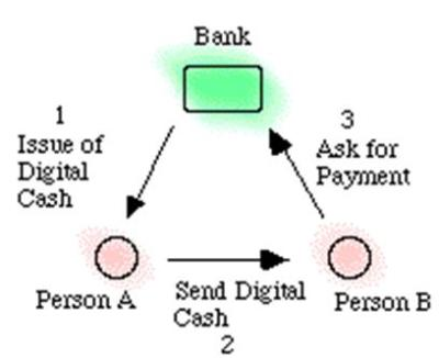 Digital Cash