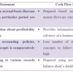 Differences between cash flow and income statement and more qfx managed forex trading