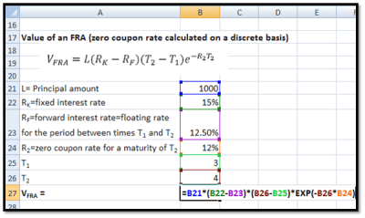Forward Rate Calculations: Forward Rate Agreements and Forward Foreign Exchange Rates - Finance ...