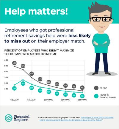 American employees: Are you leaving money on the table?