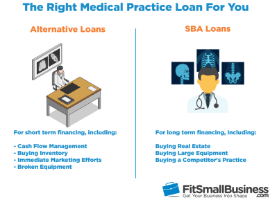 Medical Practice Loans: Where to Get Business Loans for Doctors