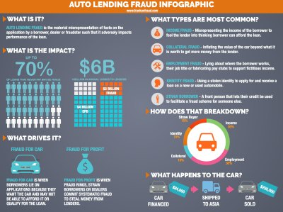 Auto Lending Fraud Infographic – Frank on Fraud