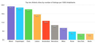 Top Ten Airbnb Cities: Only Two in the US