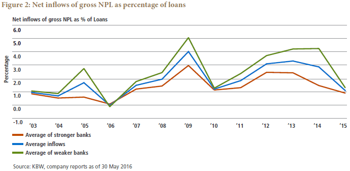 Losses on Italian Non Performing Loans Severity and Solutions | PIMCO