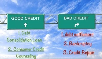 How Do Debt Relief Programs Work? Will they help my credit?