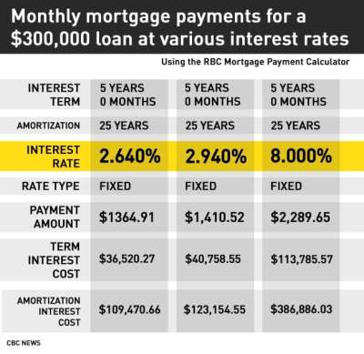 Trump effect blamed as mortgage rates rise and bonds tumble: Don Pittis - Business - CBC News