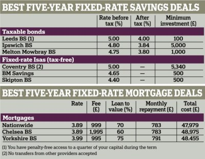 Fixed rate savings bonds and mortgages: Should you fix for five years? | Daily Mail Online