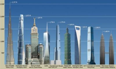 NYC Nordstrom Tower will be tallest residential structure in the world | Daily Mail Online