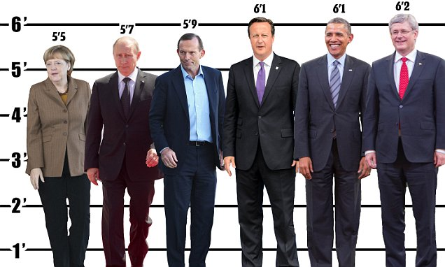 G20 world leaders  height revealed in infographic   Daily Mail Online